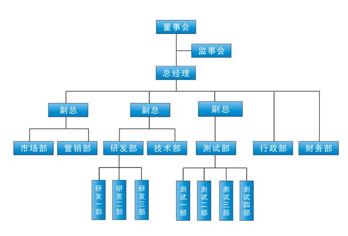 组织设计的步骤